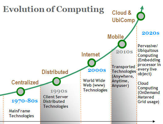 Types Of cloud computing and origin