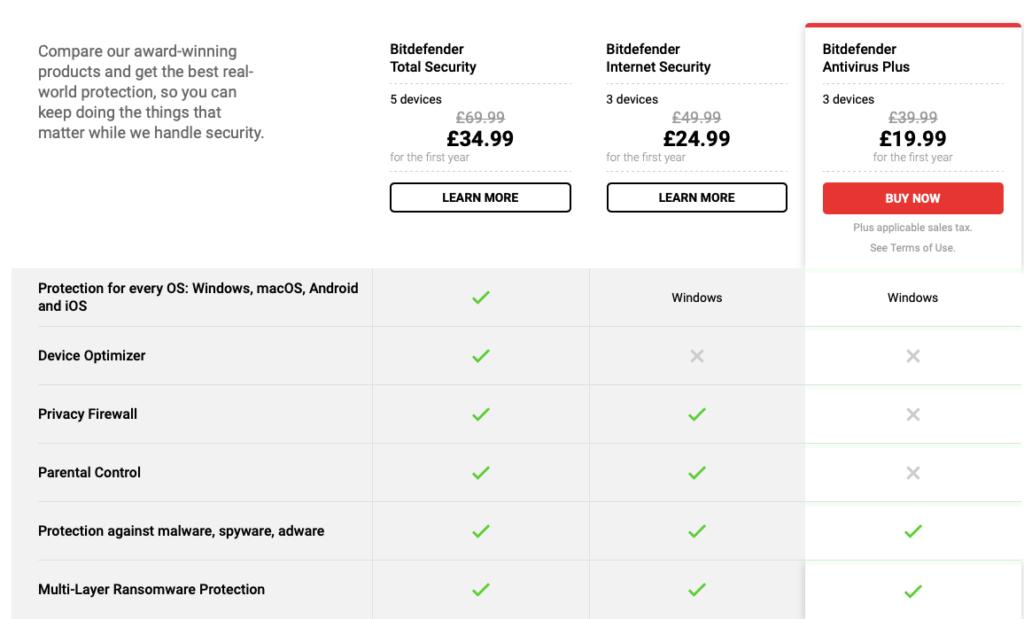Compare Bitdefender Products