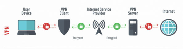 VPN to Secure an Online Work Environment