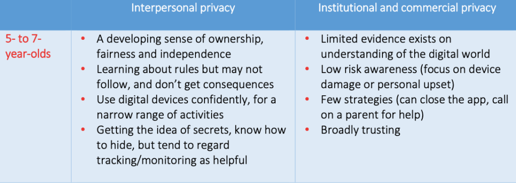 Child privacy 5-to7- year-olds