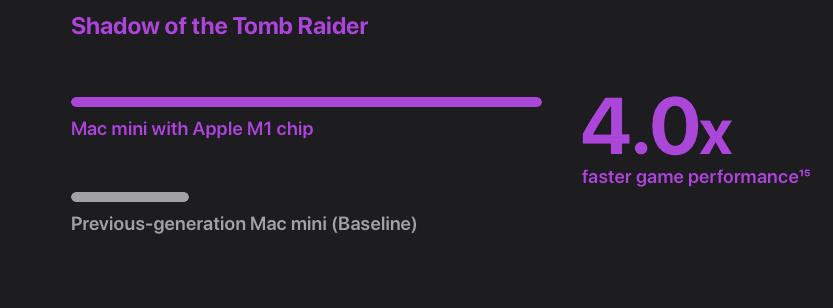 Shadow of the Tomb Raider Mac Mini 8 Core GPU graphics Performance