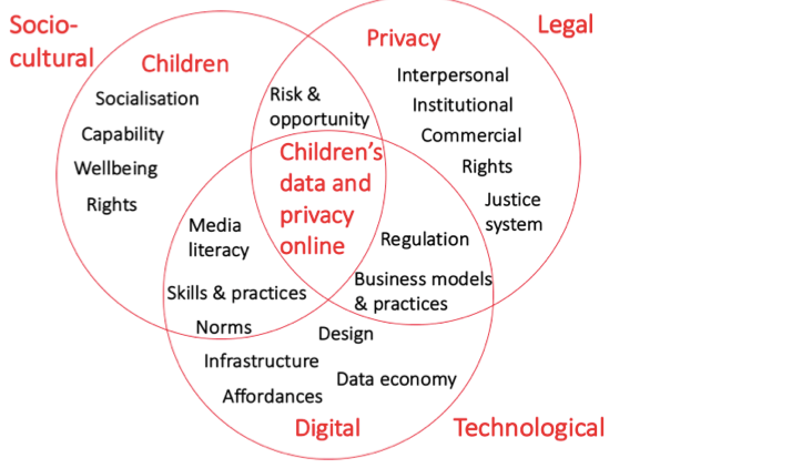 children privacy key issues
