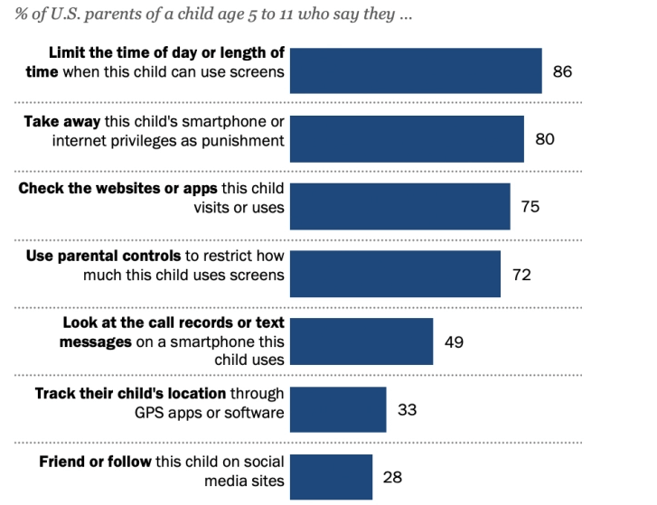 parents limit when and how long their child can use screens