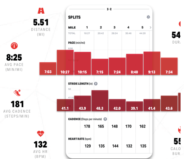 Break down your performance with easy-to-read charts and graphs.