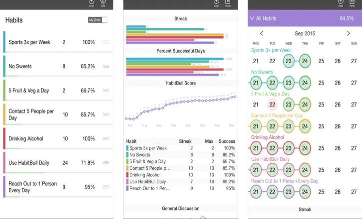 Easily keep track of all your habits, routines and repeated to-dos!